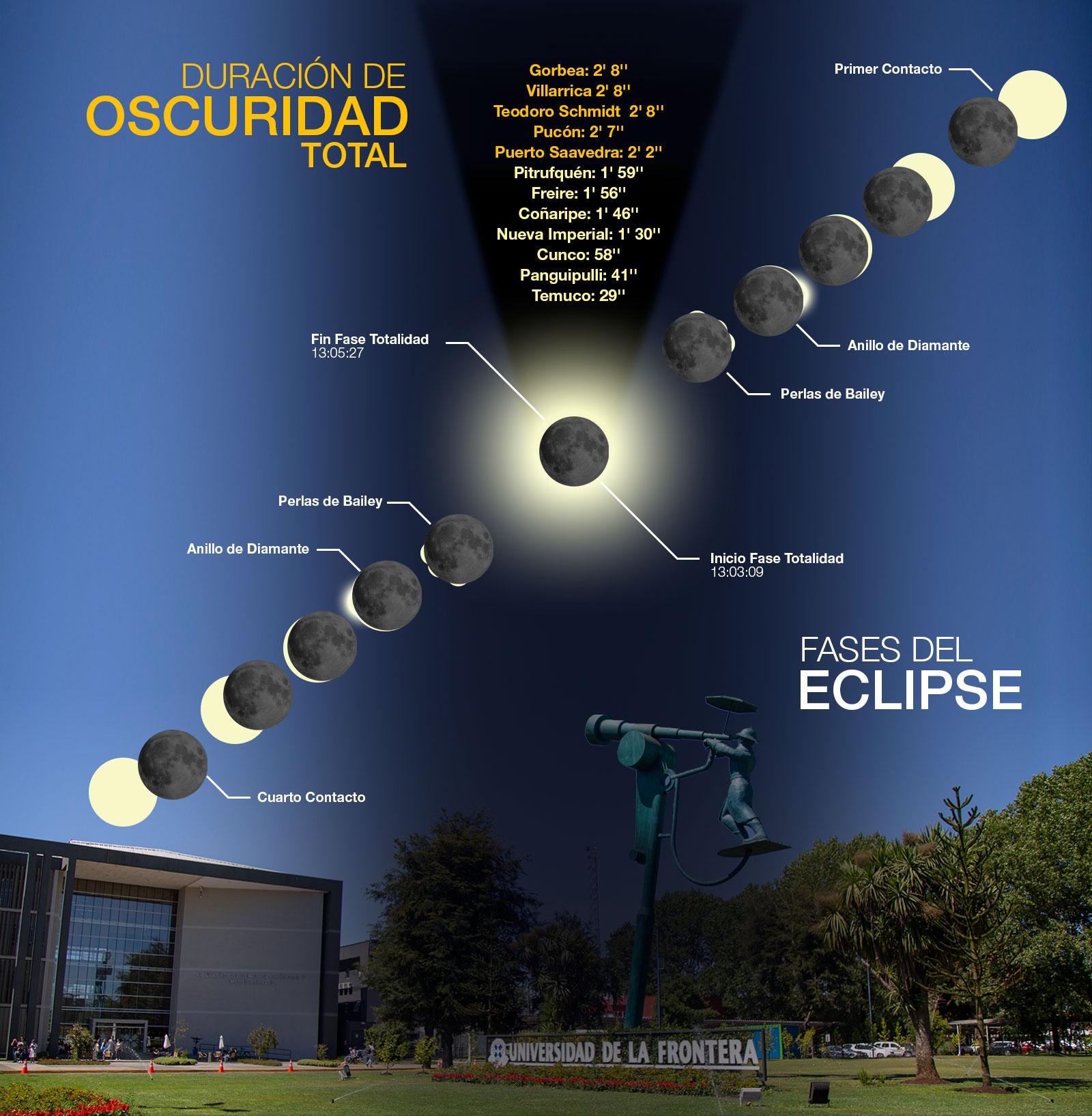 fases 2020 del eclipse en temuco